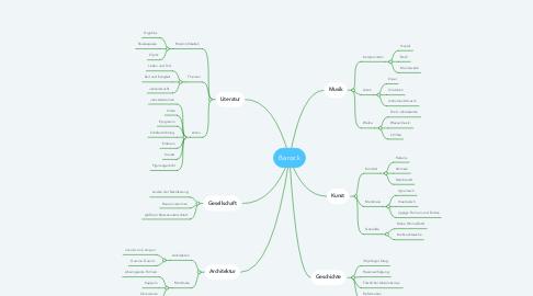 Mind Map: Barock