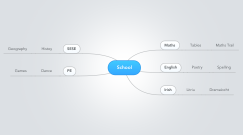 Mind Map: School