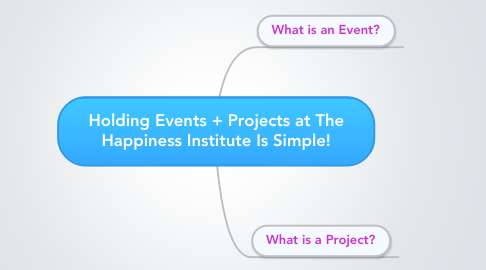 Mind Map: Holding Events + Projects at The Happiness Institute Is Simple!