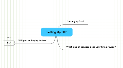 Mind Map: Setting Up OTP