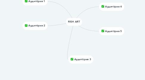 Mind Map: RISH ART
