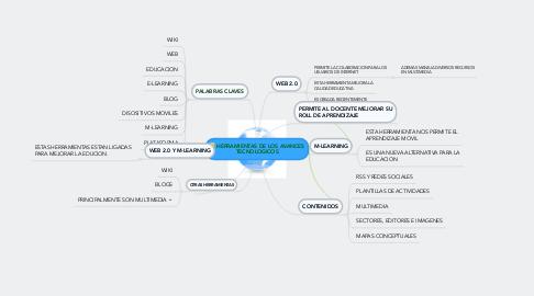 Mind Map: HERRAMIENTAS DE LOS AVANCES TECNOLOGICOS