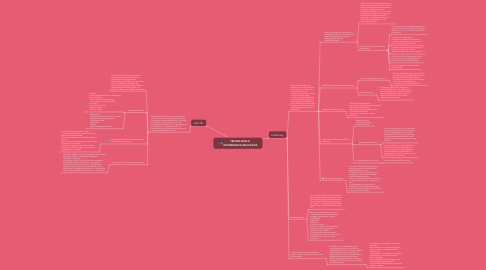 Mind Map: TECNOLOGIA E  INFORMATICA EDUCATIVA