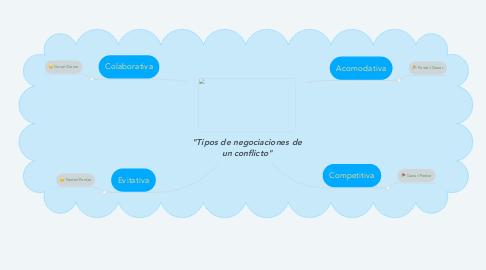 """Mind Map: """"Tipos de negociaciones de un conflicto"""""""