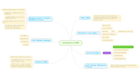 Mind Map: Introduction to HRM