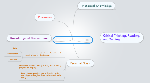 Mind Map: B.Iggie's TWC MindMap