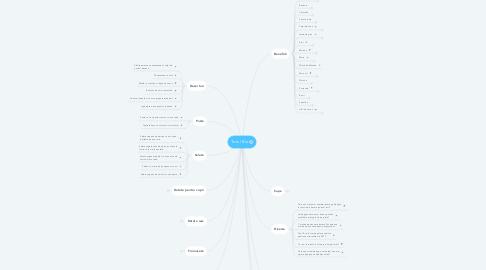 Mind Map: Totul Bio