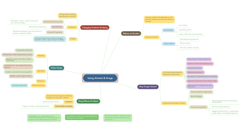 Mind Map: Using Alcohol & Drugs