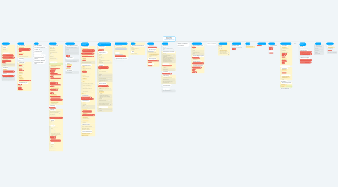 Mind Map: Scarfe Sandbox  EdTech Library http://bit.ly/EdTechlibrary
