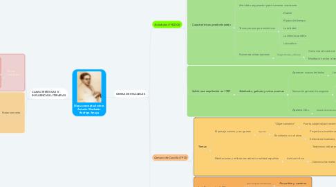 Mind Map: Mapa conceptual sobre Antonio Machado: Rodrigo Amaya