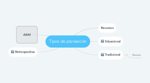 Mind Map: Tipos de planeación