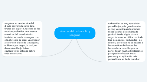 Mind Map: técnicas del carboncillo y sanguina