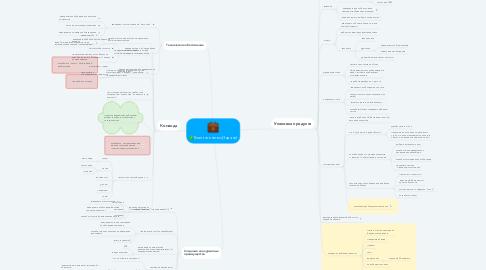 Mind Map: Event агенство (Задачи)