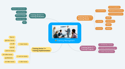 Mind Map: Training Managment