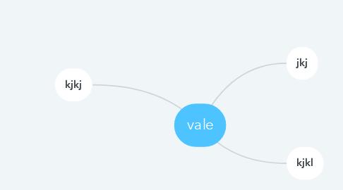 Mind Map: vale