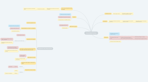 Mind Map: Comunidade Primitiva