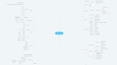 Mind Map: องค์ประกอบศิลป์