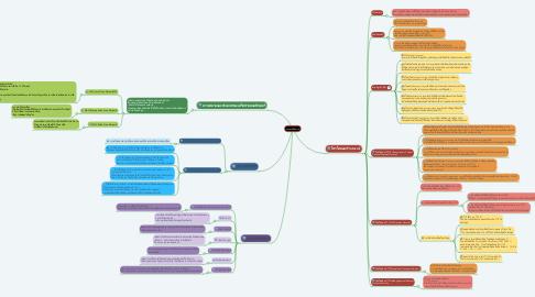 Mind Map: ระบบเครือข่าย