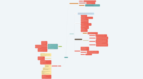 Mind Map: ระบบเครื่อข่าย
