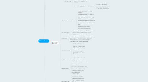 Mind Map: Webinar Formula