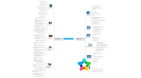 Mind Map: McCain - Obama Mindmap