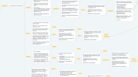 Mind Map: Запуск чат бота