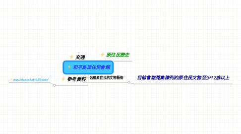 Mind Map: 和平島原住民會館
