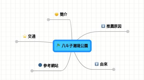 Mind Map: 八斗子潮境公園