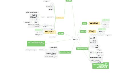 Mind Map: התנהגות ארגונית - שילוב אתגרים