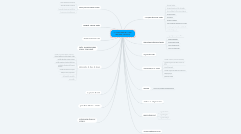 Mind Map: O LIVRO NEGRO DOS IMÓVEIS USADOS