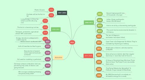 Mind Map: Miljö