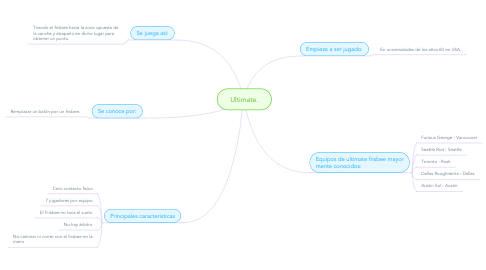 Mind Map: Ultimate.