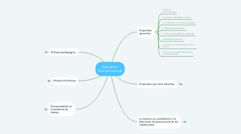 Mind Map: Educación Socioemocional