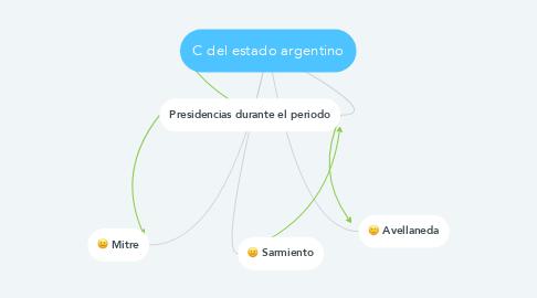 Mind Map: C del estado argentino