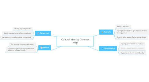 Mind Map: Cultural Identity Concept Map