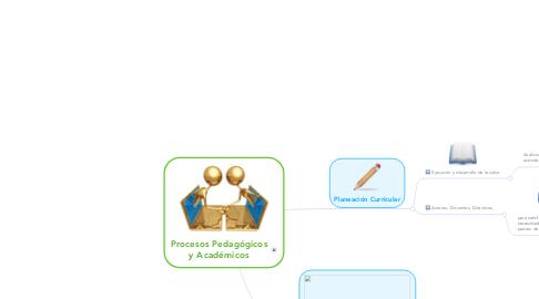 Mind Map: Ambientes Virtuales y Sistema de Gestión de Aprendizaje.