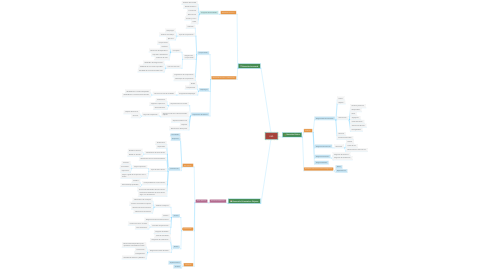 Mind Map: UML