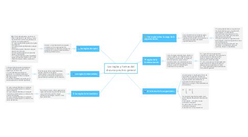 Mind Map: Las reglas y formas del discurso practico general