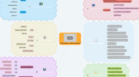 Mind Map: การสื่อสารข้อมูล และ เครือข่ายคอมพิวเตอร์