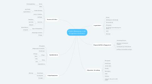 Mind Map: Mobile Messaging in der Bürgerkommunikation