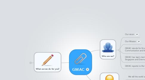 Mind Map: GMAC