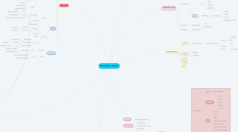 Mind Map: ABDOMEN AGUDO