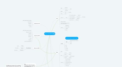 Mind Map: Keuze AVO/BGO