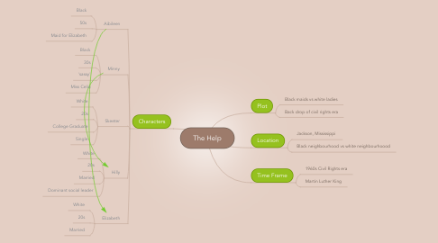 Mind Map: The Help