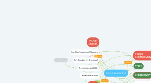 Mind Map: School Leadership