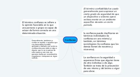 Mind Map: Confianza