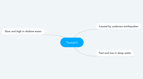 Mind Map: Tsunami