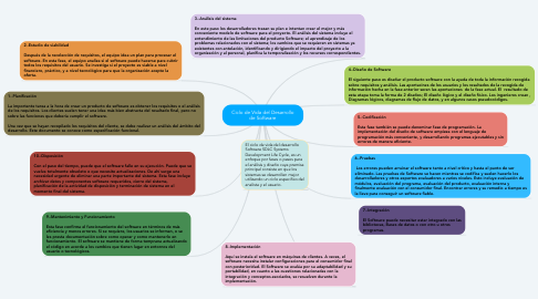Mind Map: Ciclo de Vida del Desarrollo de Software