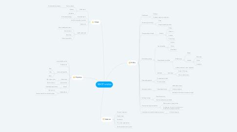 Mind Map: SWOT analiza