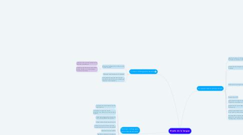 Mind Map: Etude de la langue
